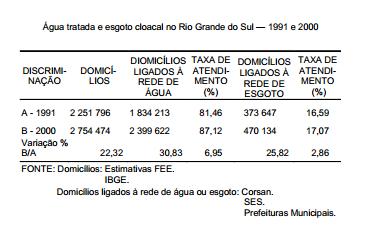 Água e esgoto no Rio Grande do Sul — 1991 e 2000
