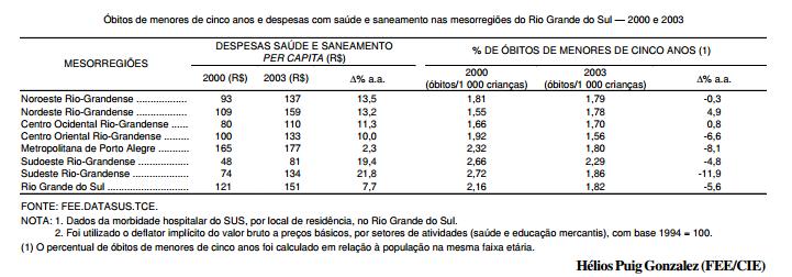 Óbitos de menores de cinco anos, em 2003, foram maiores no sudoeste do RS