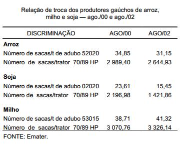 2002 a relação de troca entre agricultura e indústria