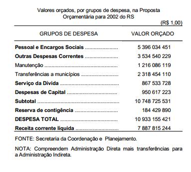 A Proposta Orçamentária para 2002