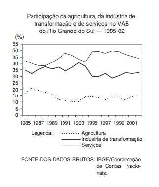 A agricultura e a economia estadual