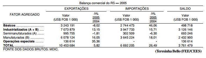 A balança comercial do RS em 2005