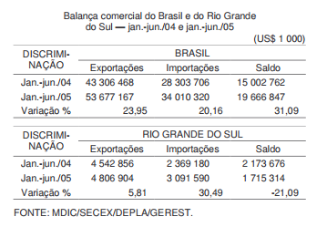 A balança comercial do RS no primeiro semestre de 2005