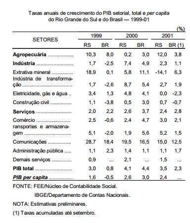 A economia gaúcha em 2001