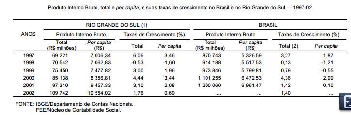 A economia gaúcha em 2002