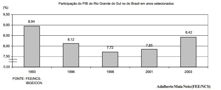 A economia gaúcha em 2003
