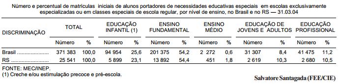 A educação especial no Brasil e no Rio Grande do Sul, em 2004