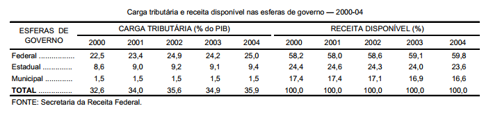 A elevação da carga tributária brasileira
