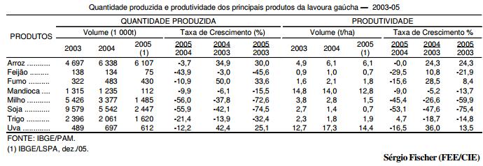 A estiagem, a produção e a produtividade da lavoura gaúcha