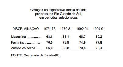 A evolução da expectativa de vida, por sexo, no Rio Grande do Sul