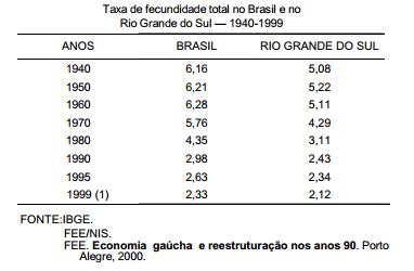 A fecundidade no Rio Grande do Sul e no Brasil