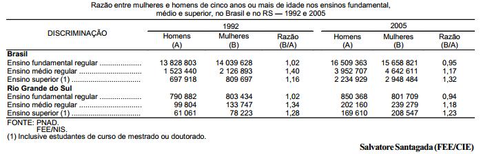 A igualdade de gênero na educação do Brasil e do RS — 1992-05