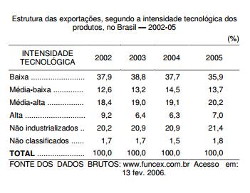 A melhoria no perfil das exportações brasileiras em 2005