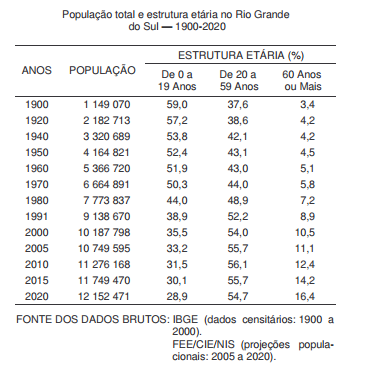 A mudança no perfil etário da população gaúcha