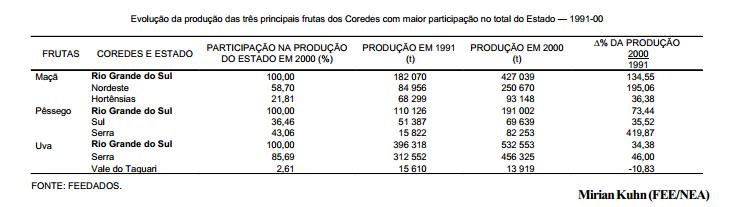 A produção das três principais frutas no RS 1991-00