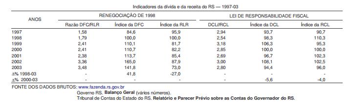 A renegociação da dívida no RS