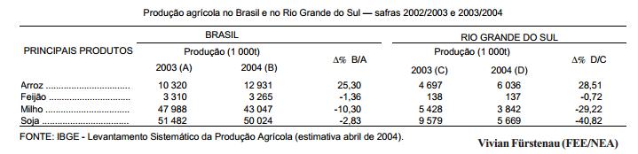 A safra de grãos 2003 2004