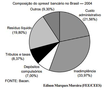 A situação do spread bancário no Brasil