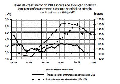 A taxa de juros e o crescimento econômico