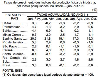 A trajetória estável da indústria gaúcha em 2003