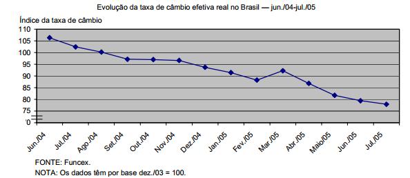 A valorização cambial no Brasil