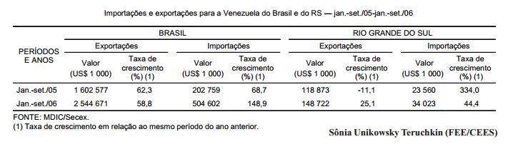 Adesão da Venezuela ao Mercosul