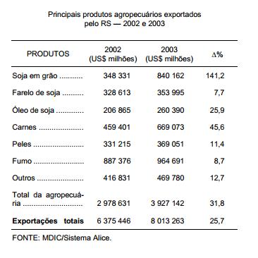 Agropecuária gaúcha exporta mais em 2003