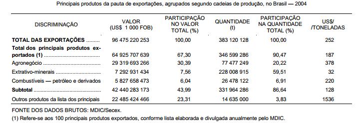 As commodities e o sucesso exportador brasileiro