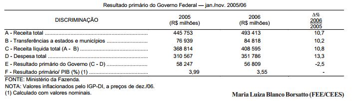 As contas públicas do Governo Federal em 2006