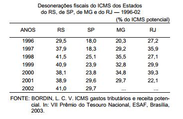 As desonerações fiscais do ICMS e o seu impacto na economia