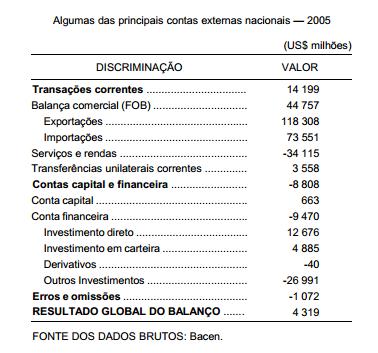 As excelentes contas externas nacionais em 2005