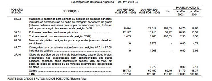 As exportações do RS para a Argentina