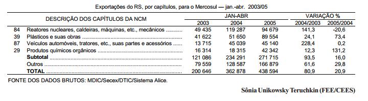 As exportações do RS para o Mercosul