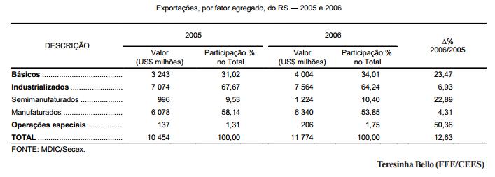 As exportações do RS por fator agregado