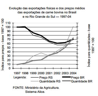 As exportações explicam a evolução da produção de carne bovina