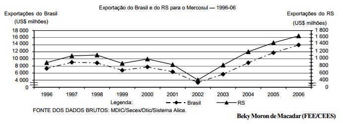 As exportações gaúchas para o Mercosul 1996-06