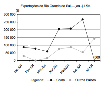 As perdas das exportações gaúchas com a