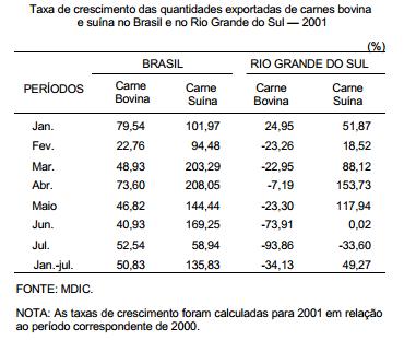 As perdas nas exportações de carne em 2001