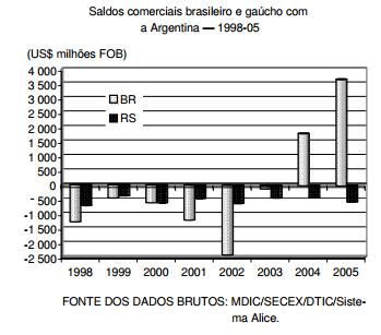 As salvaguardas no comércio Brasil-Argentina