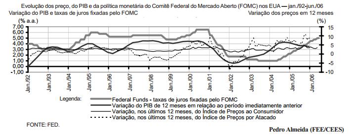 As taxas de juros norte-americanas e a economia brasileira