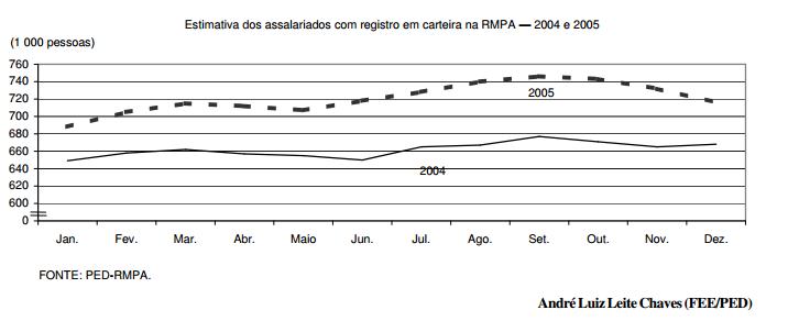 Aumenta a formalização do mercado de trabalho na RMPA