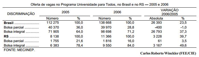 Aumenta oferta de vagas no ProUni Brasil e RS
