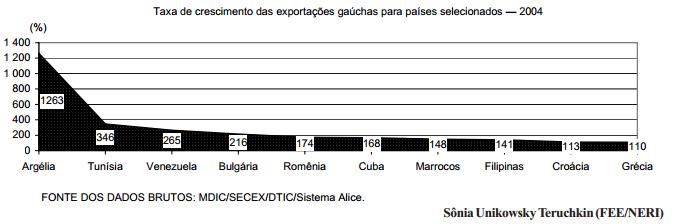 Aumentam as exportações gaúchas para novos destinos