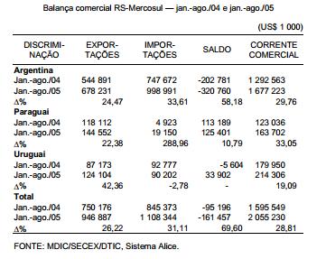 Balança comercial RS-Mercosul
