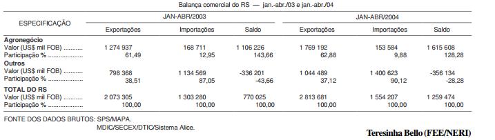 Balança comercial do agronegócio gaúcho