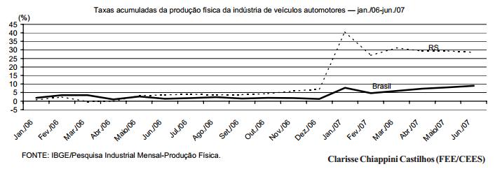Bons resultados para a indústria de veículos automotores