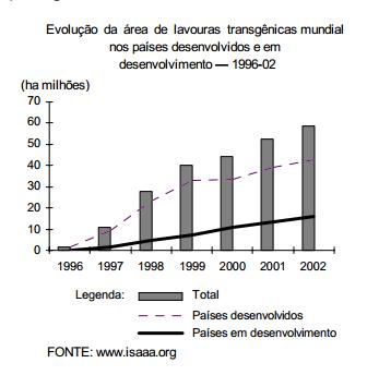 Brasil 2003 zona agrícola livre
