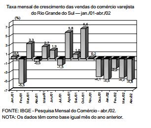 Comércio vendas em queda em 2002