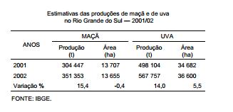 Comportamento das produções de uva e de maçã no Rio Grande do Sul – 200102