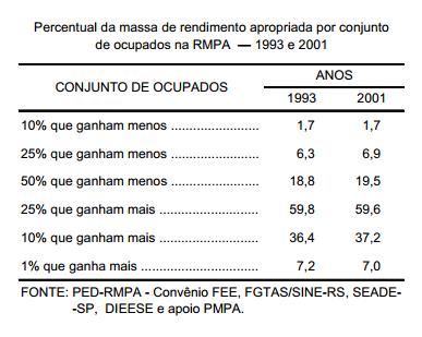 Concentração de renda na RMPA